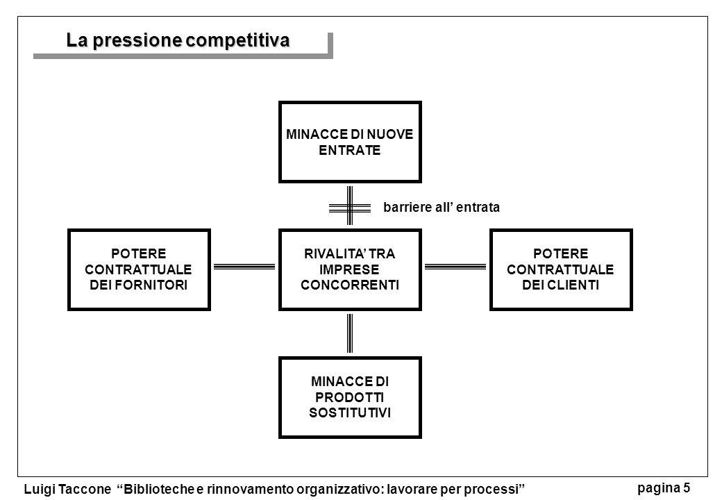 La pressione competitiva