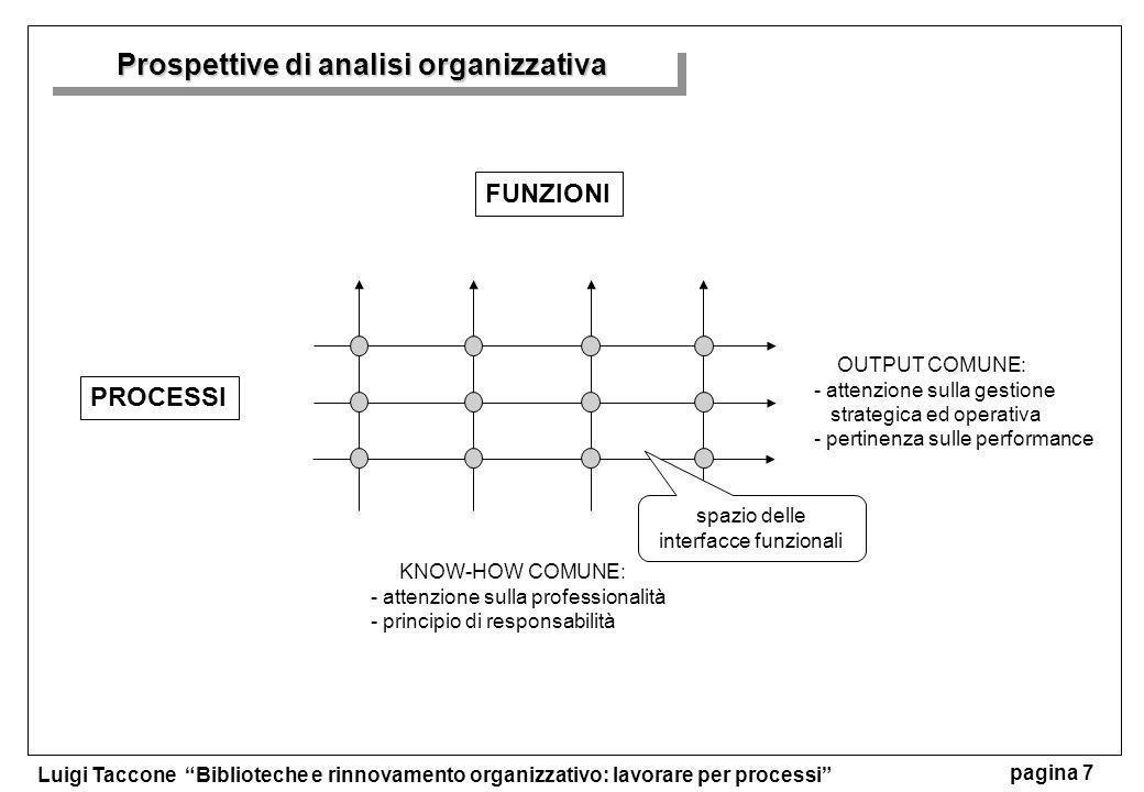 Prospettive di analisi organizzativa