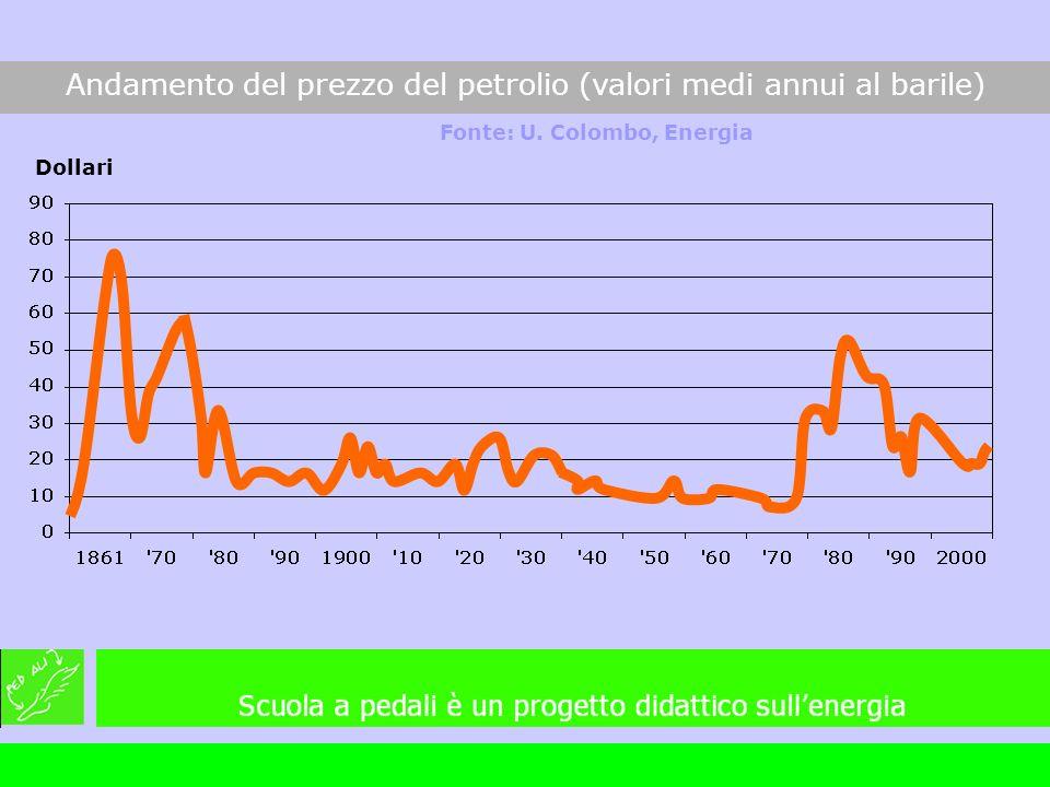 Andamento del prezzo del petrolio (valori medi annui al barile)