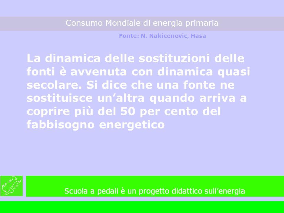Consumo Mondiale di energia primaria