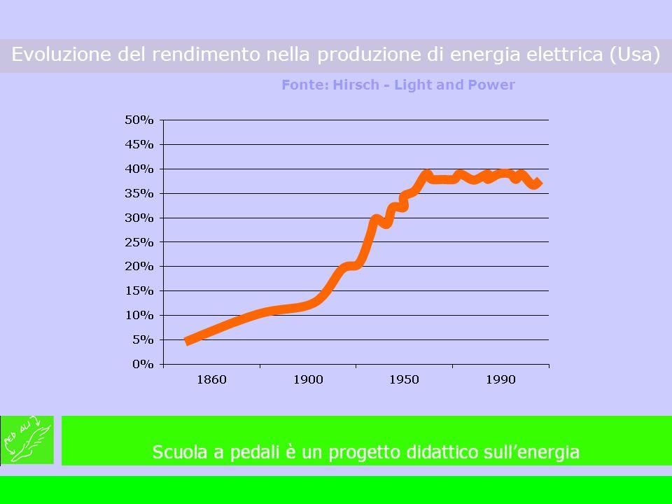 Evoluzione del rendimento nella produzione di energia elettrica (Usa)