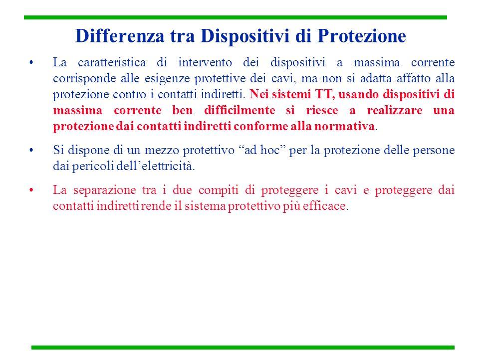Differenza tra Dispositivi di Protezione