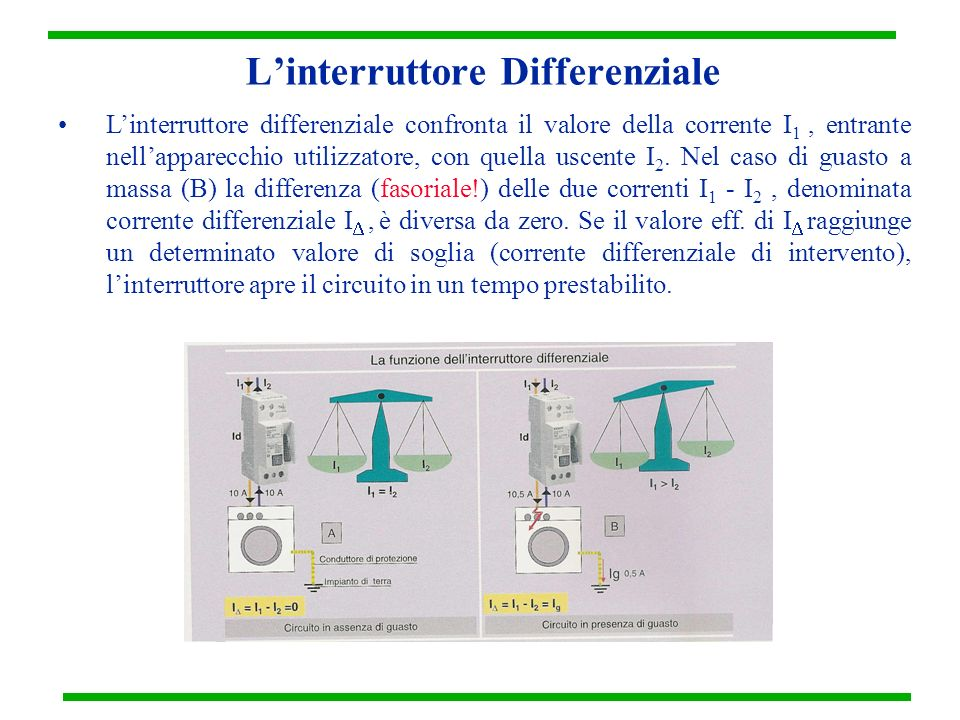L'interruttore Differenziale