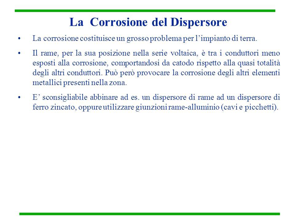 La Corrosione del Dispersore