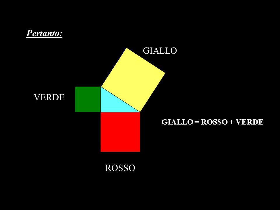 Pertanto: GIALLO VERDE GIALLO = ROSSO + VERDE ROSSO