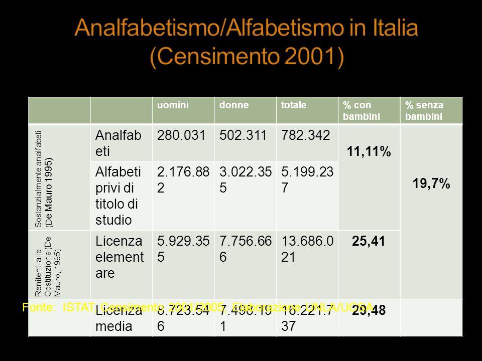 Analfabetismo/Alfabetismo in Italia (Censimento 2001)