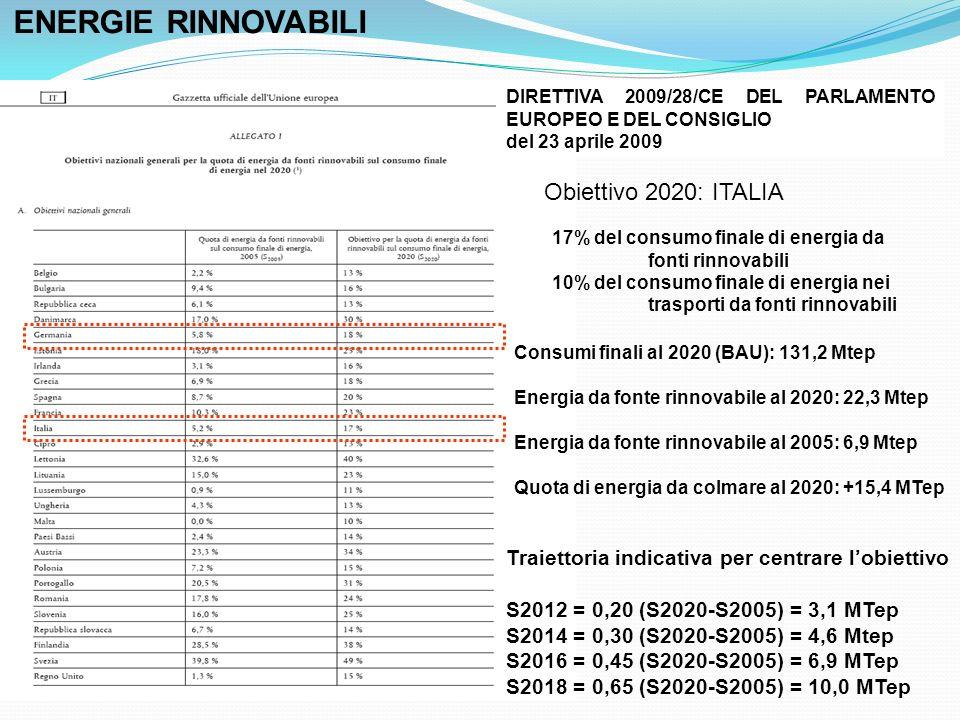 ENERGIE RINNOVABILI Obiettivo 2020: ITALIA