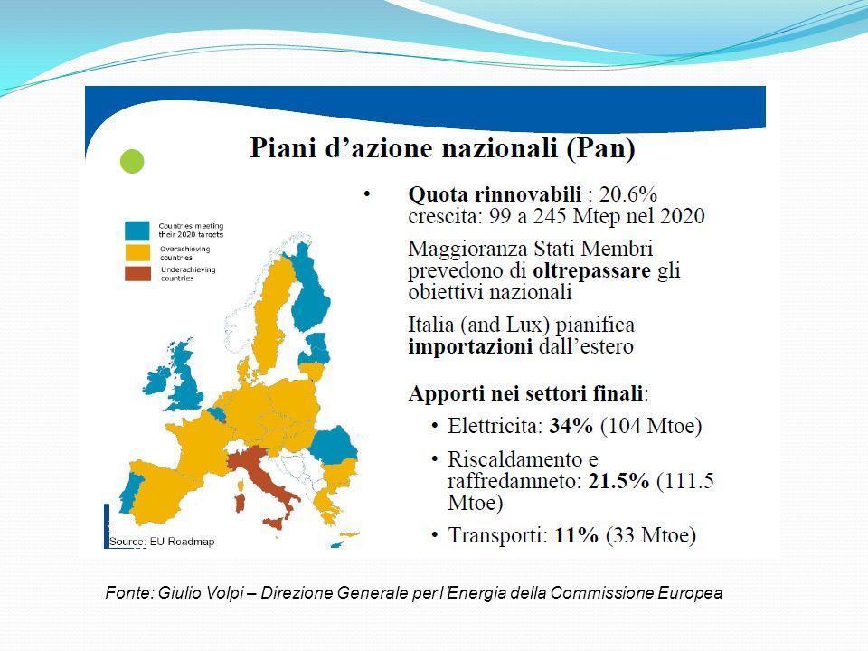 Fonte: Giulio Volpi – Direzione Generale per l'Energia della Commissione Europea