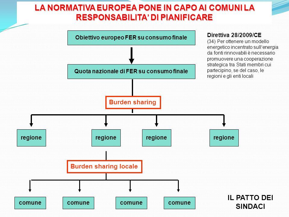 LA NORMATIVA EUROPEA PONE IN CAPO AI COMUNI LA RESPONSABILITA' DI PIANIFICARE