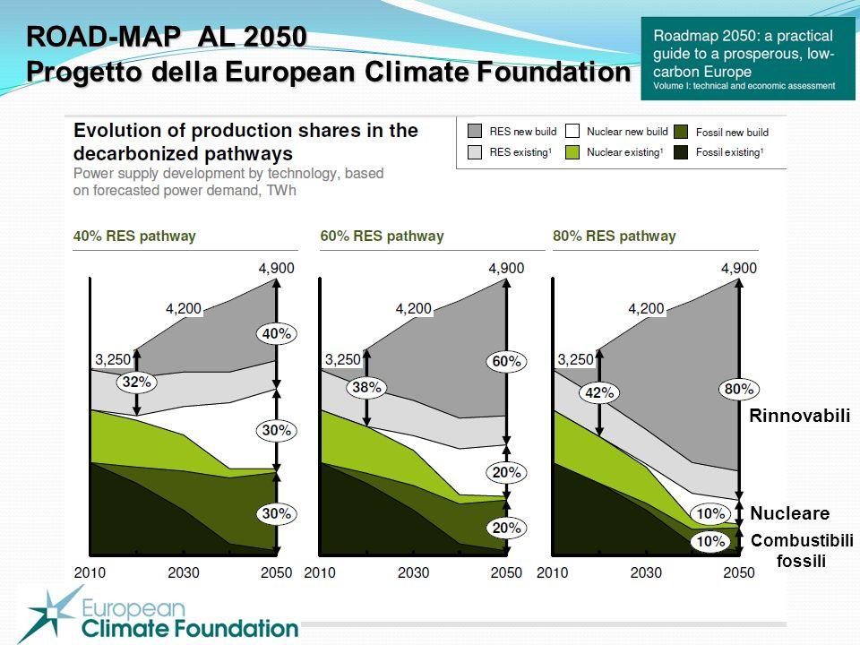 Progetto della European Climate Foundation