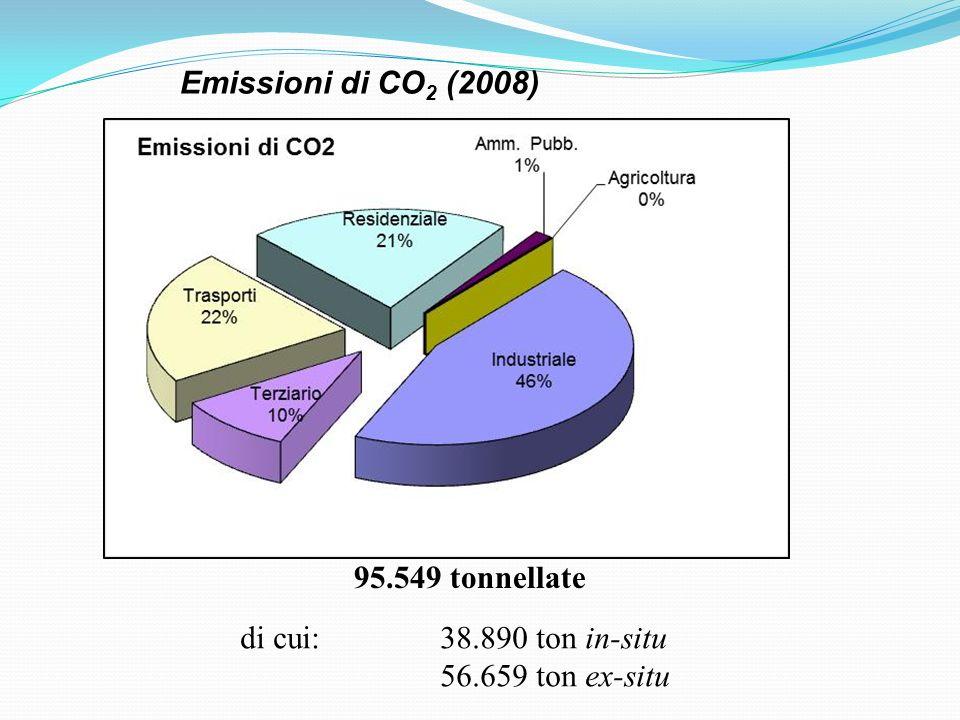 Emissioni di CO2 (2008) 95.549 tonnellate di cui: 38.890 ton in-situ 56.659 ton ex-situ