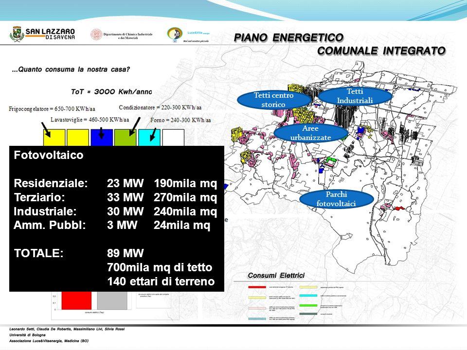 Residenziale: 23 MW 190mila mq Terziario: 33 MW 270mila mq