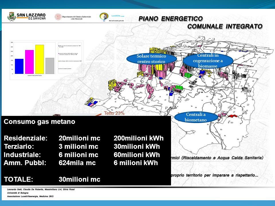 Residenziale: 20milioni mc 200milioni kWh