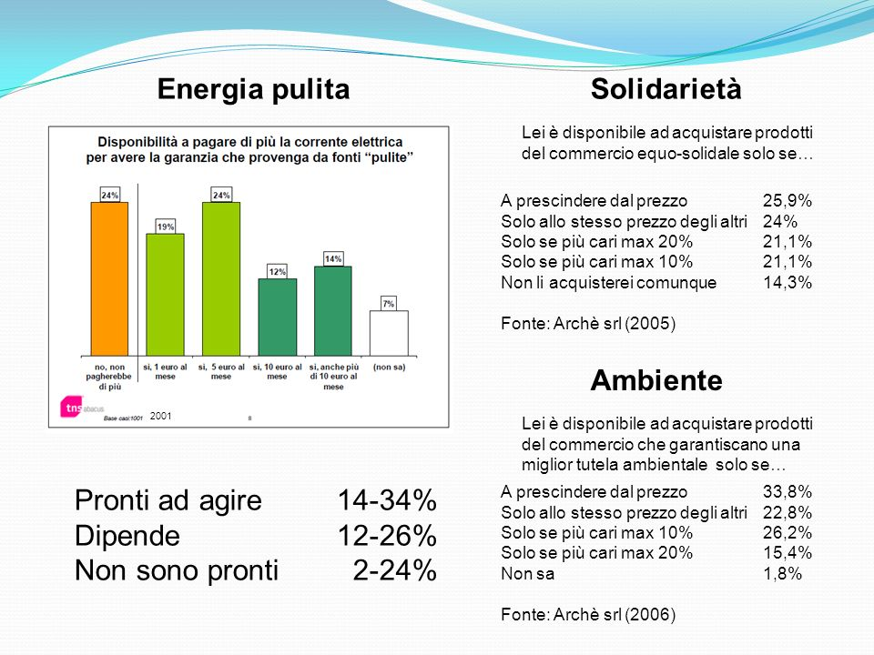 Energia pulita Solidarietà Ambiente Pronti ad agire 14-34%
