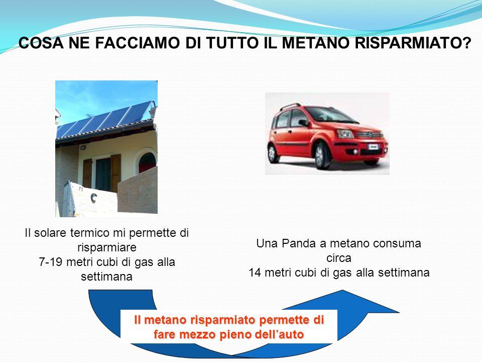 Il metano risparmiato permette di fare mezzo pieno dell'auto