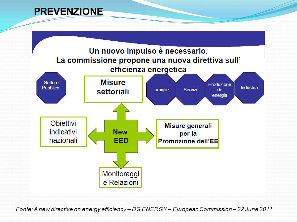 PREVENZIONE Fonte: A new directive on energy efficiency – DG ENERGY – European Commission – 22 June 2011.