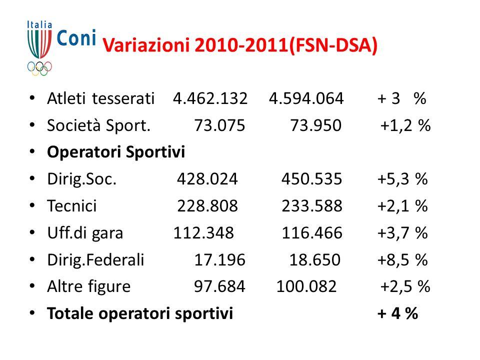 Variazioni 2010-2011(FSN-DSA)