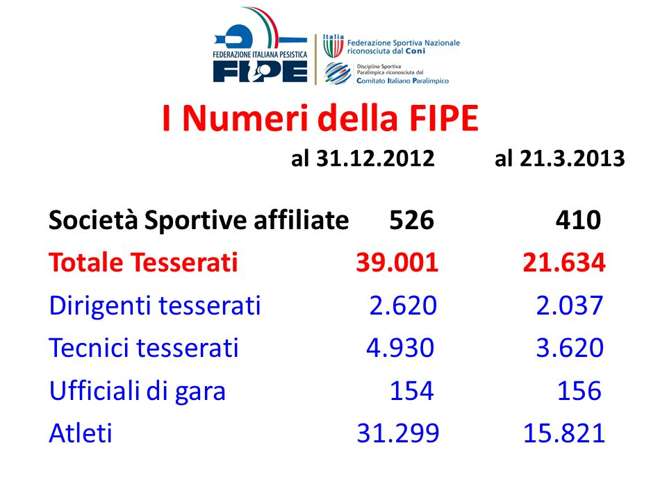 I Numeri della FIPE al 31.12.2012 al 21.3.2013