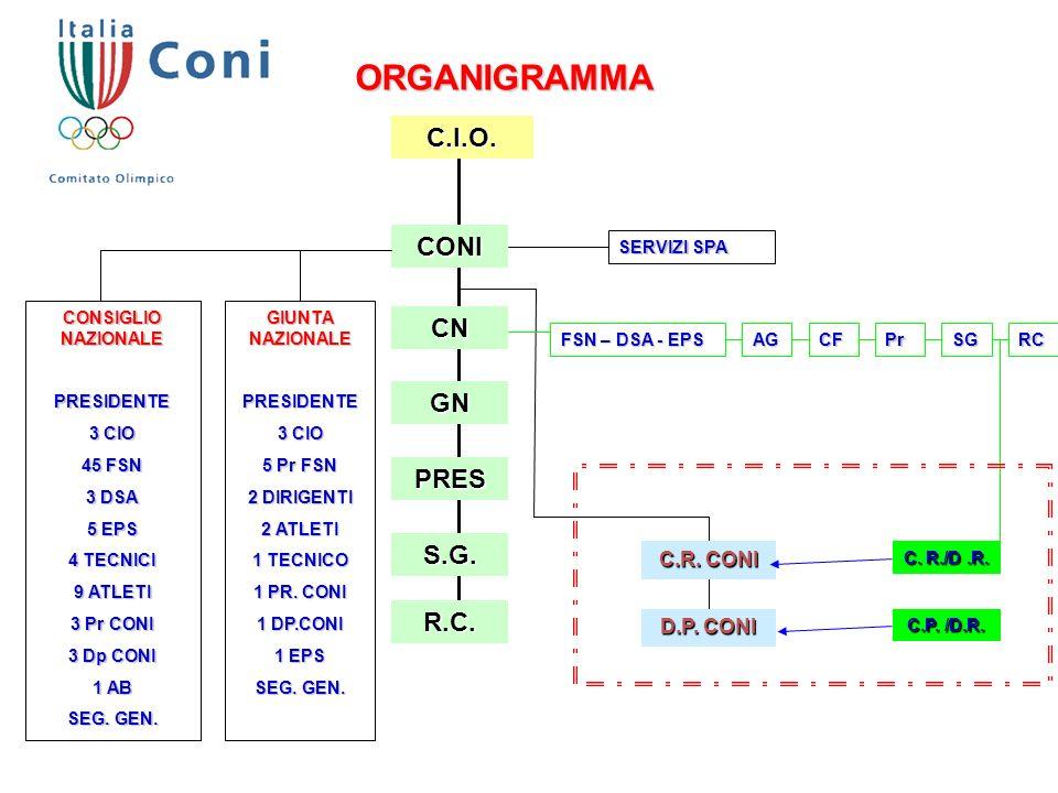 ORGANIGRAMMA C.I.O. CONI CN GN PRES S.G. R.C. C.R. CONI D.P. CONI