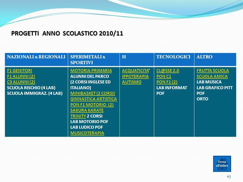 PROGETTI ANNO SCOLASTICO 2010/11