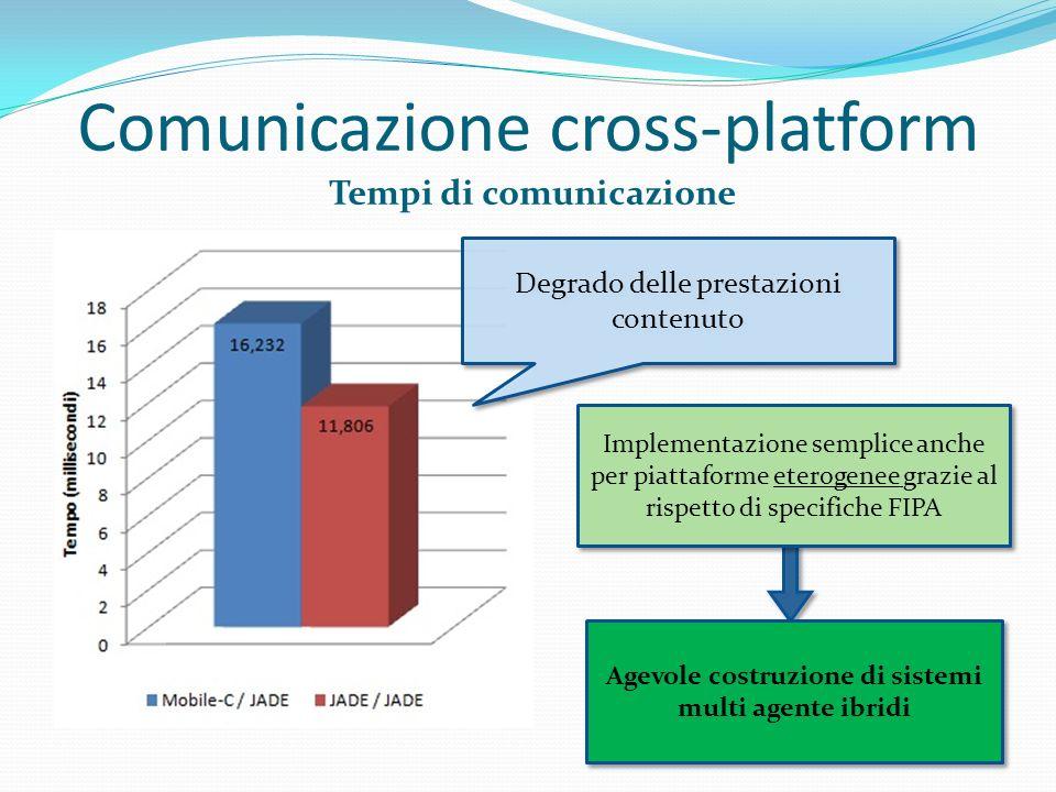 Comunicazione cross-platform