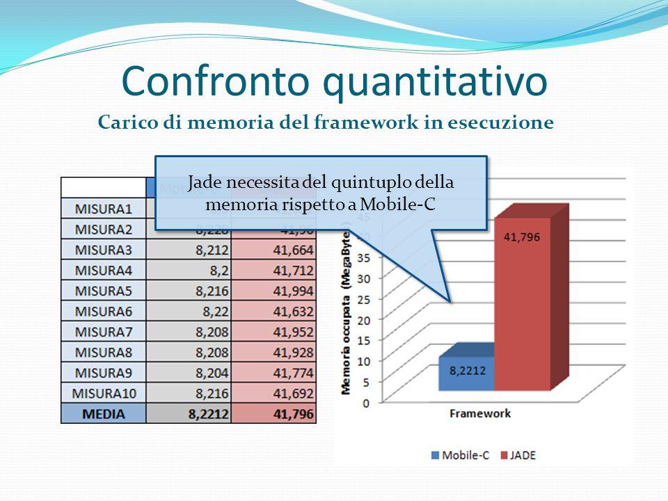 Confronto quantitativo