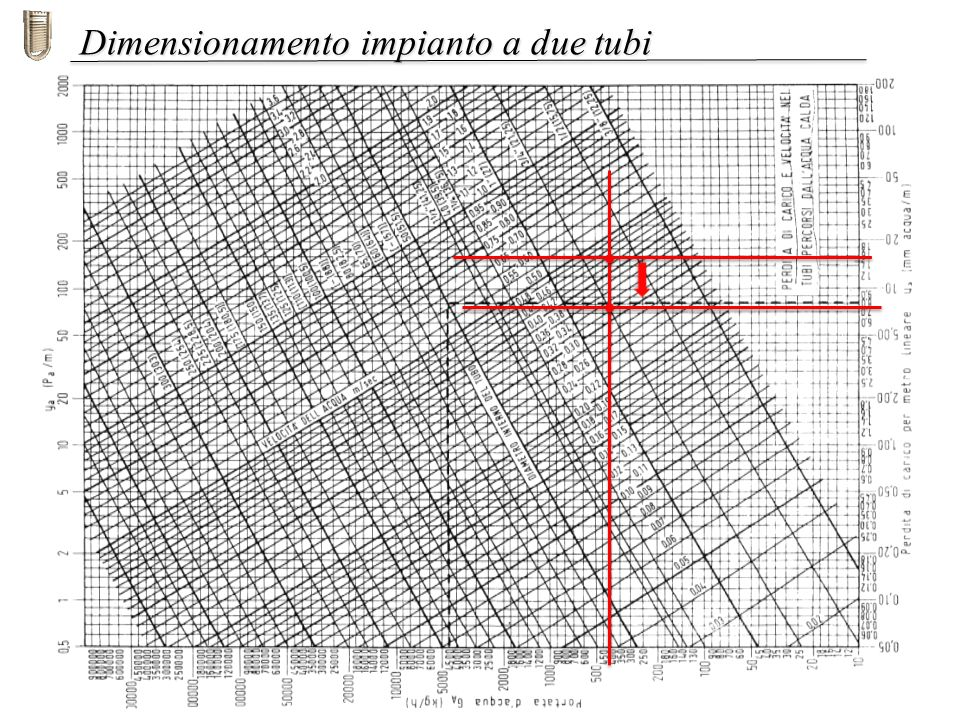 Dimensionamento impianto a due tubi
