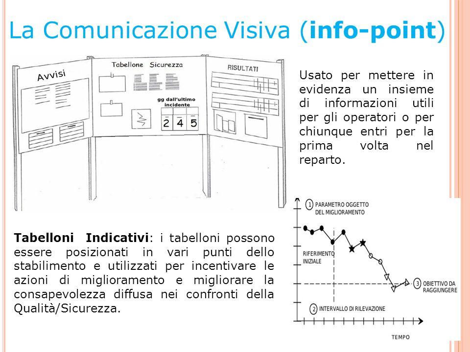 La Comunicazione Visiva (info-point)