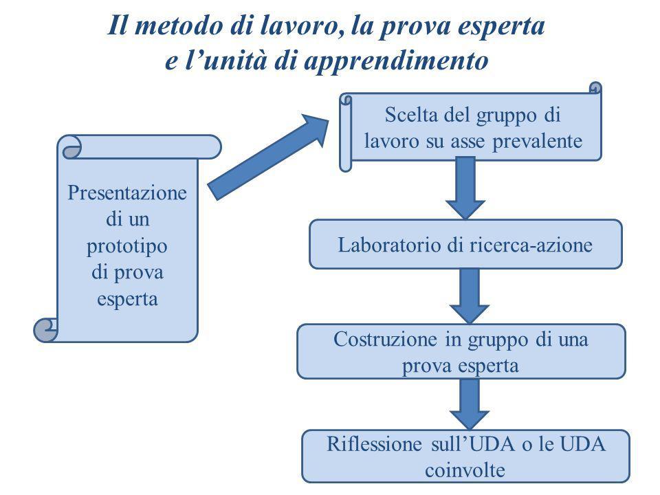 Il metodo di lavoro, la prova esperta e l'unità di apprendimento