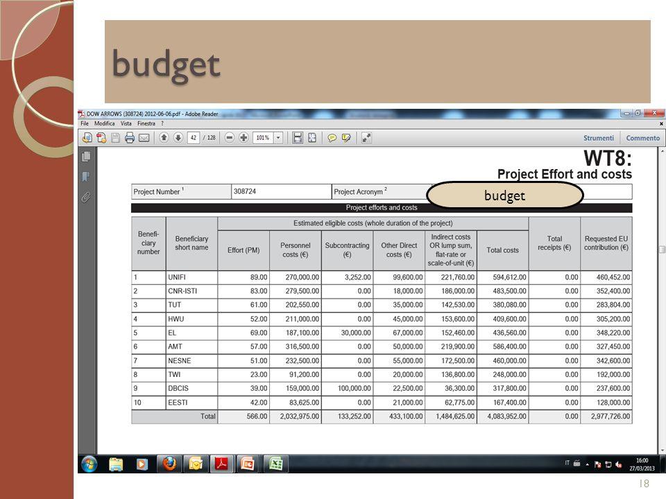 budget budget