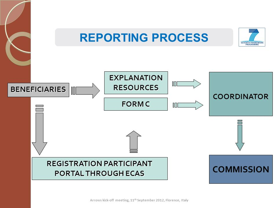 REPORTING PROCESS COMMISSION EXPLANATION RESOURCES COORDINATOR