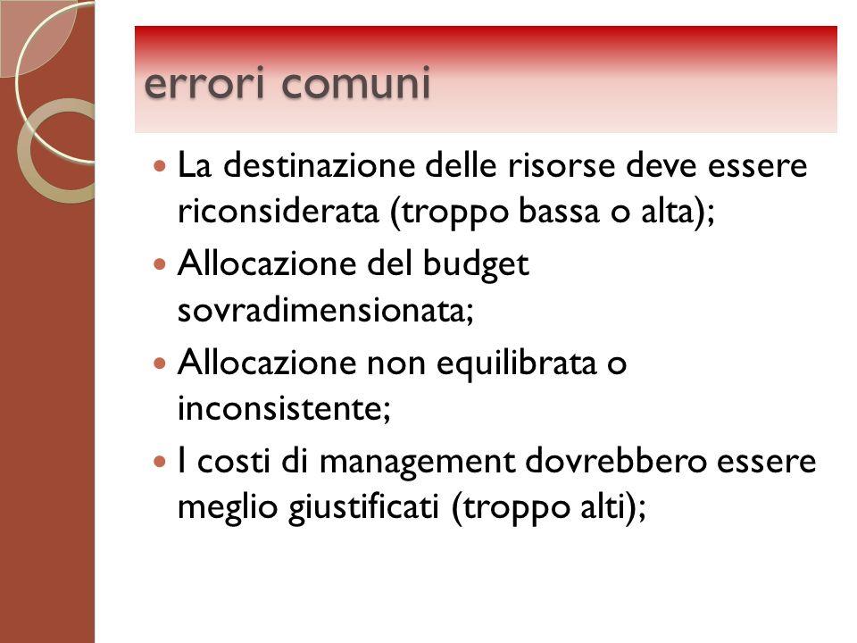 errori comuni La destinazione delle risorse deve essere riconsiderata (troppo bassa o alta); Allocazione del budget sovradimensionata;
