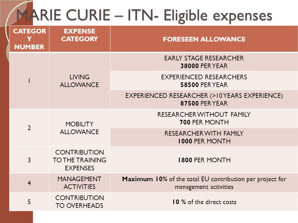 MARIE CURIE – ITN- Eligible expenses