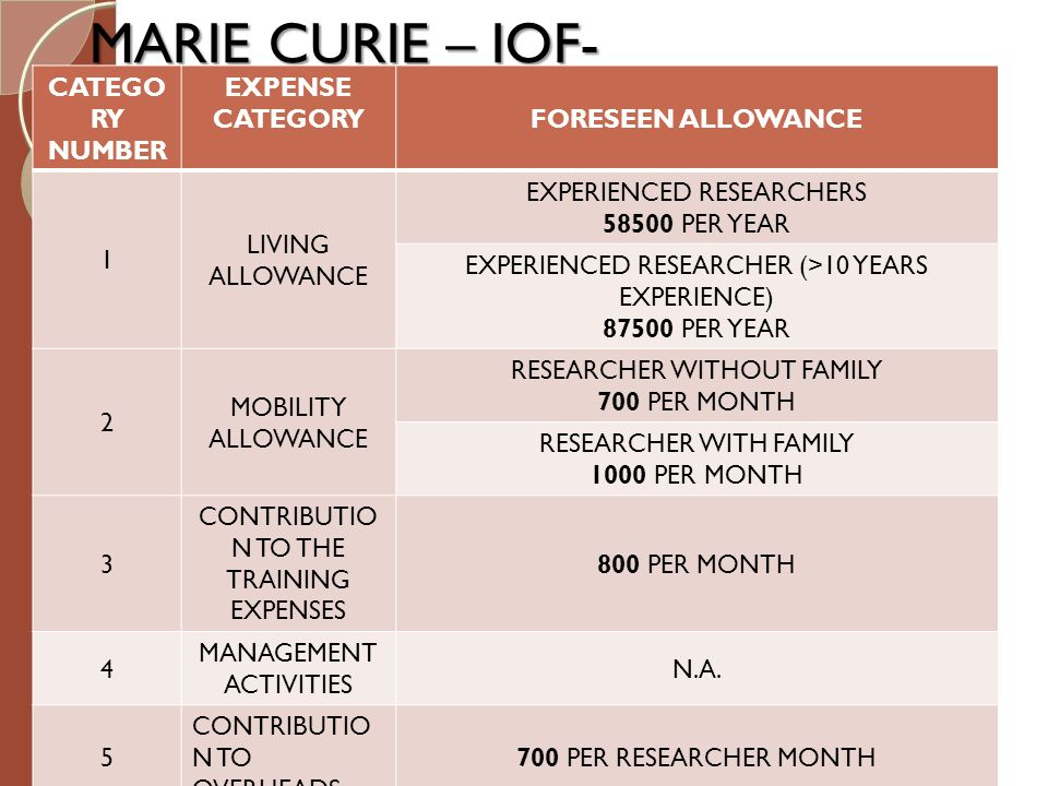 MARIE CURIE – IOF- CATEGORY NUMBER EXPENSE CATEGORY FORESEEN ALLOWANCE