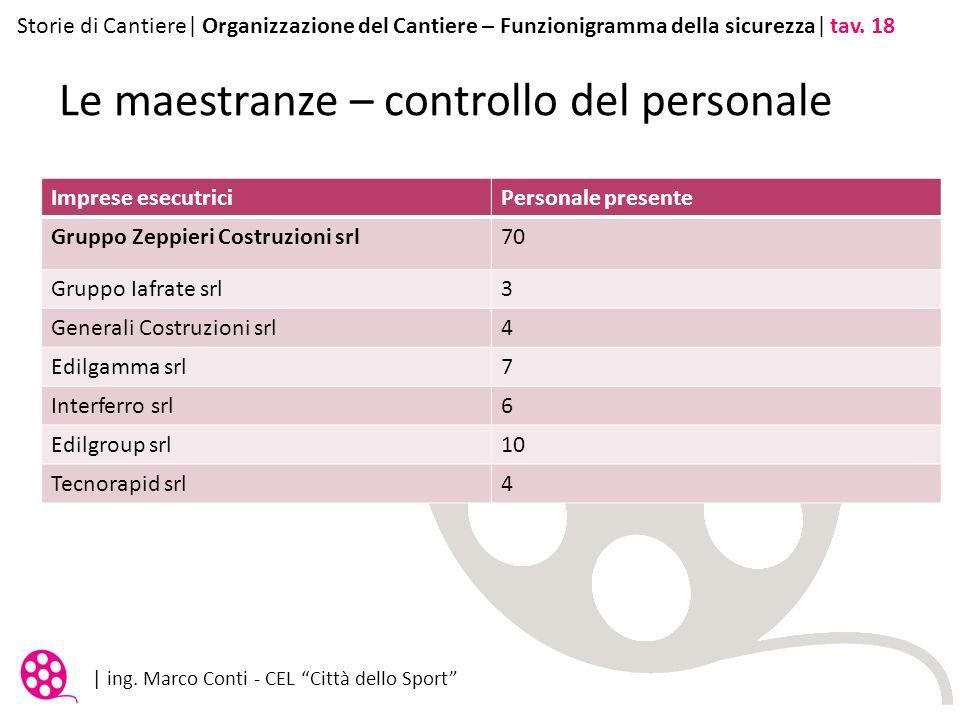Le maestranze – controllo del personale