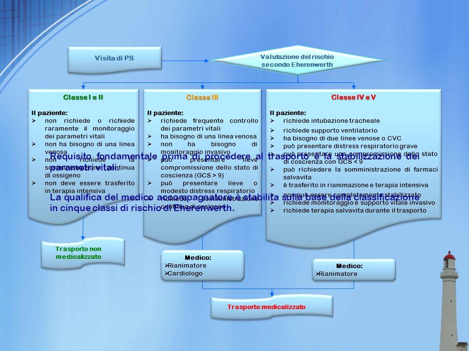 Visita di PS Valutazione del rischio. secondo Eherenwerth. Classe I e II. Il paziente: