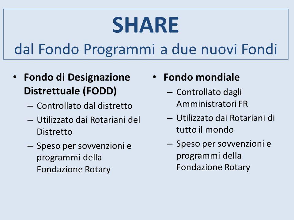 SHARE dal Fondo Programmi a due nuovi Fondi