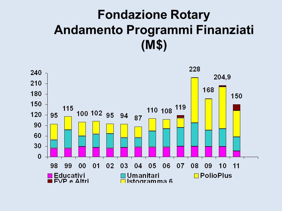 Fondazione Rotary Andamento Programmi Finanziati (M$)
