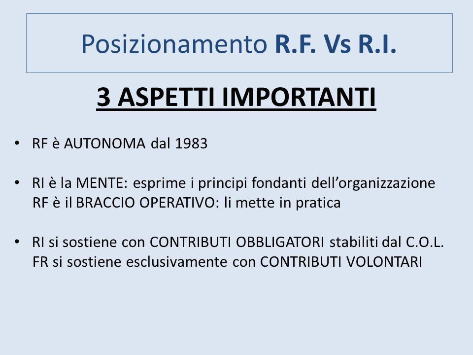 Posizionamento R.F. Vs R.I.