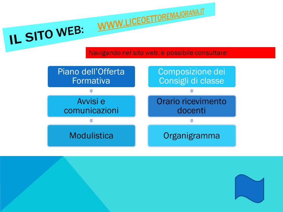 Il sito web: www.liceoettoremajorana.it Piano dell'Offerta Formativa. Avvisi e comunicazioni. Modulistica.