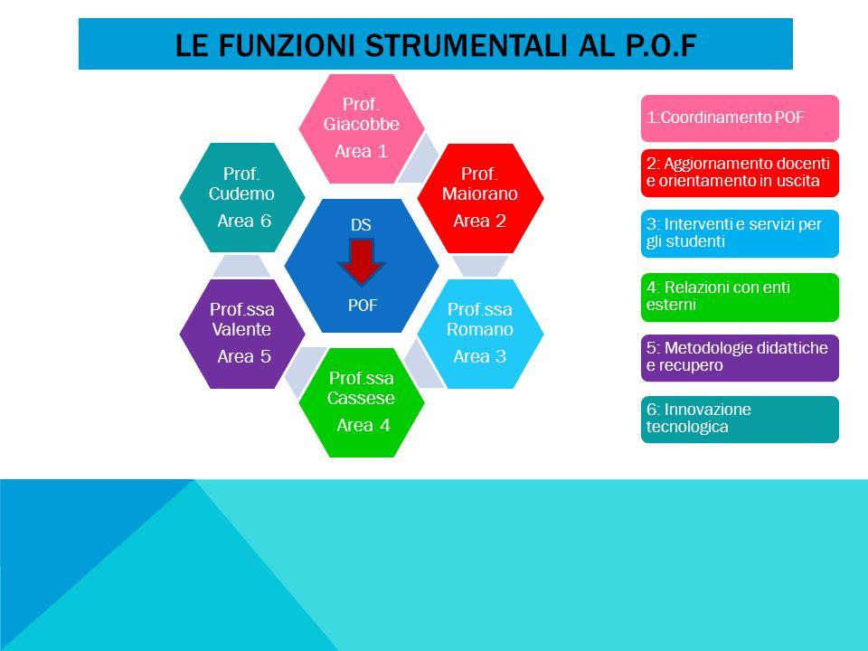 Le funzioni strumentali al p.o.f
