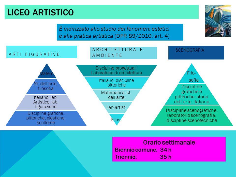Liceo artistico Orario settimanale