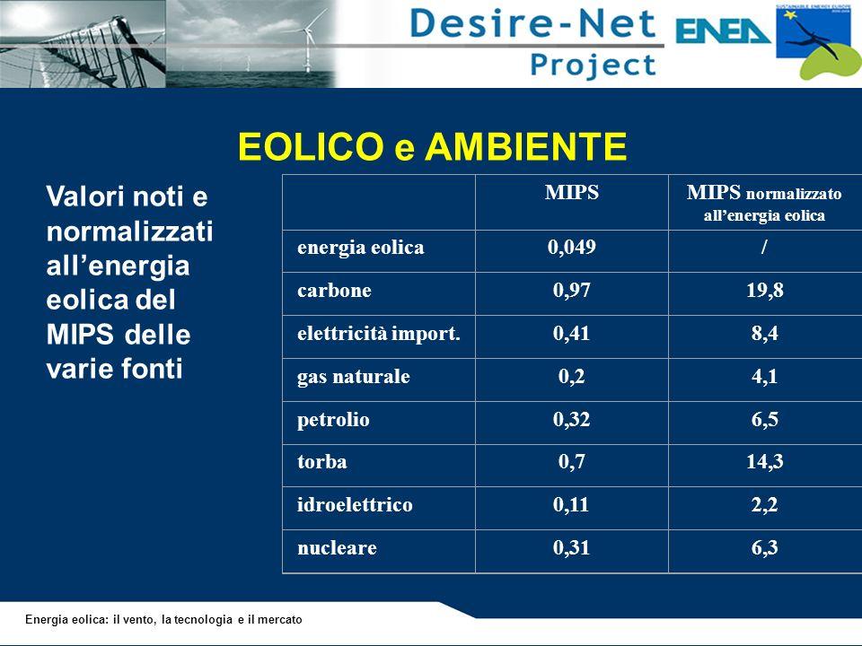 MIPS normalizzato all'energia eolica