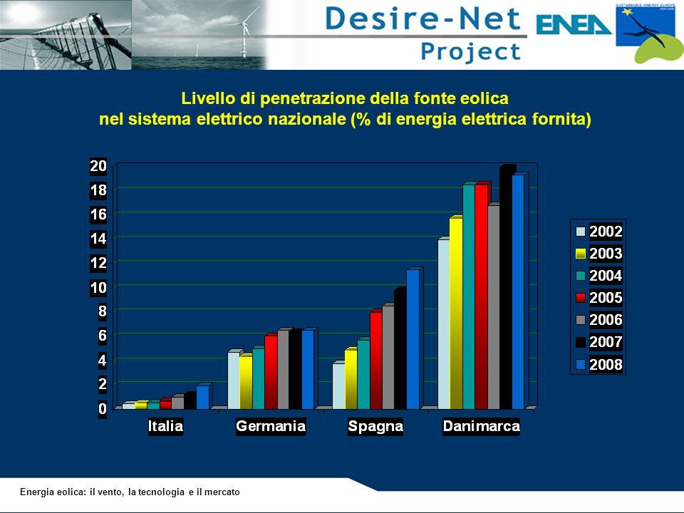 Livello di penetrazione della fonte eolica nel sistema elettrico nazionale (% di energia elettrica fornita)