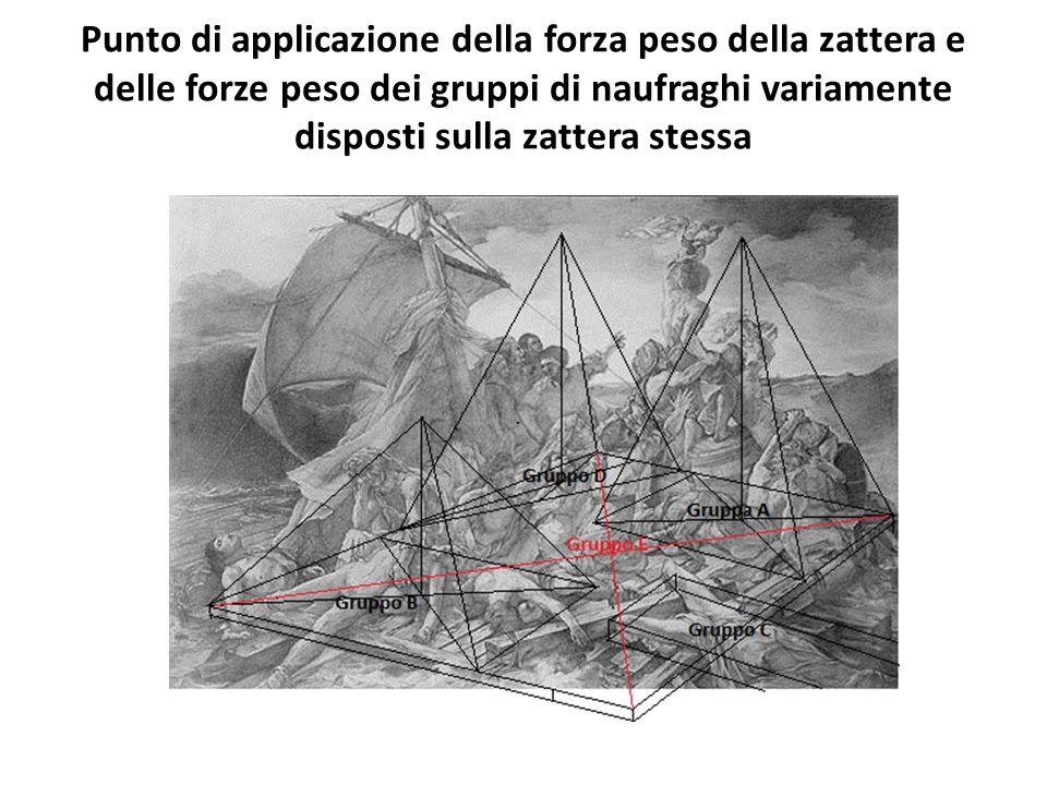 Punto di applicazione della forza peso della zattera e delle forze peso dei gruppi di naufraghi variamente disposti sulla zattera stessa