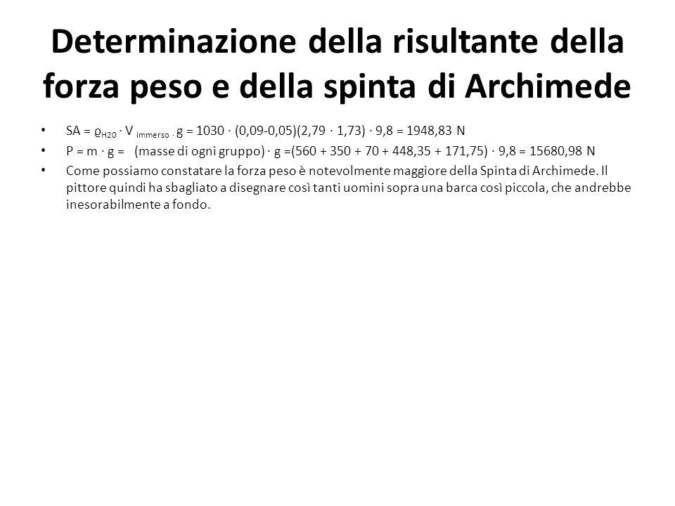 Determinazione della risultante della forza peso e della spinta di Archimede