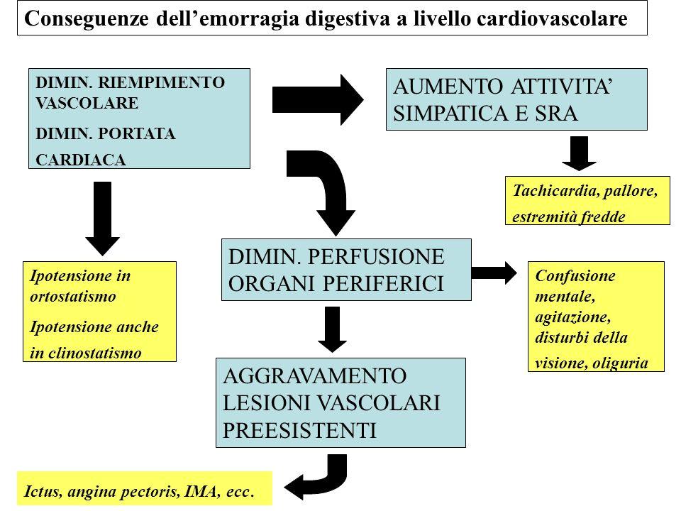 Conseguenze dell'emorragia digestiva a livello cardiovascolare
