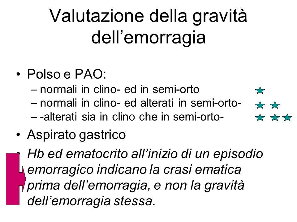 Valutazione della gravità dell'emorragia