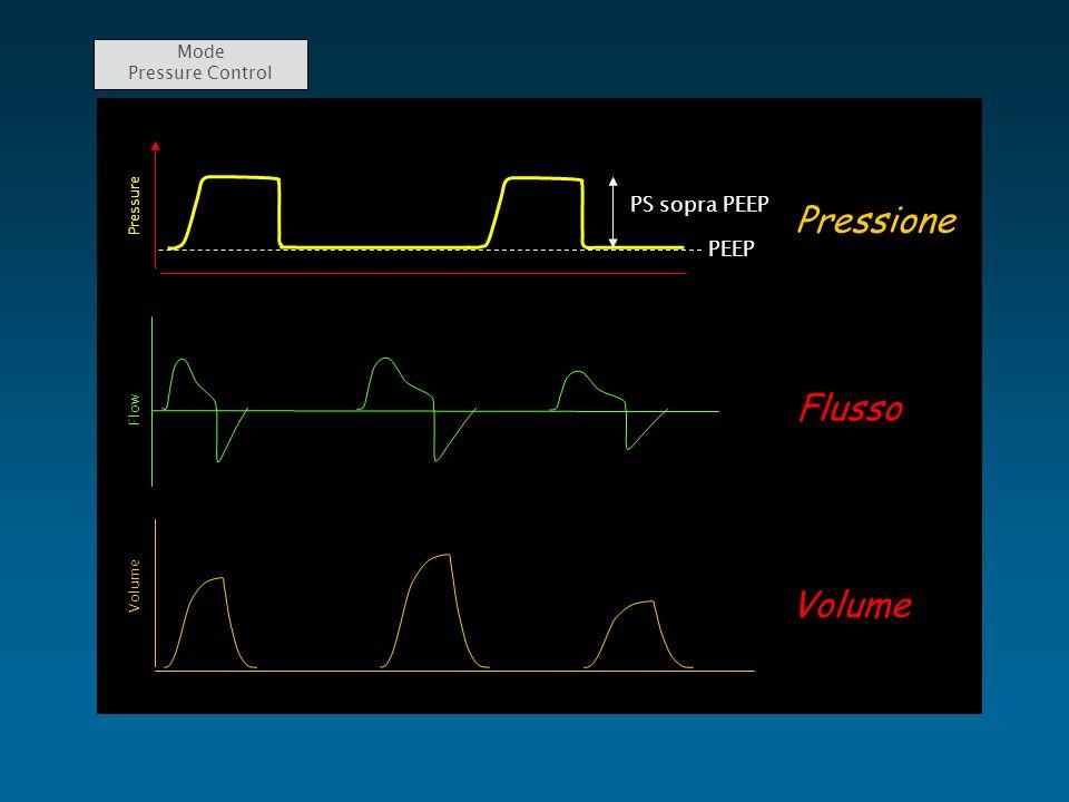 Pressione Flusso Volume PS sopra PEEP PEEP Mode Pressure Control