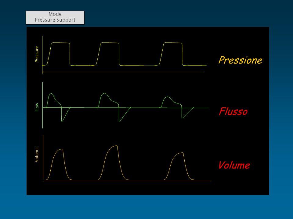 Mode Pressure Support Pressure Pressione Flow Flusso Volume Volume